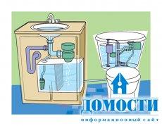 Принцип работы системы вторичного использования воды