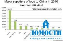 Где Китай покупает древесину