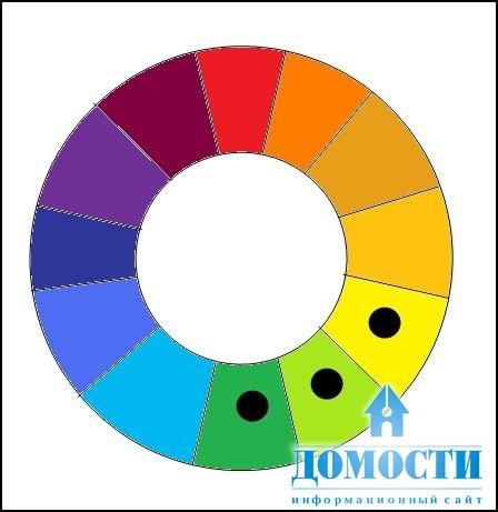 Правила сочетания цветов в