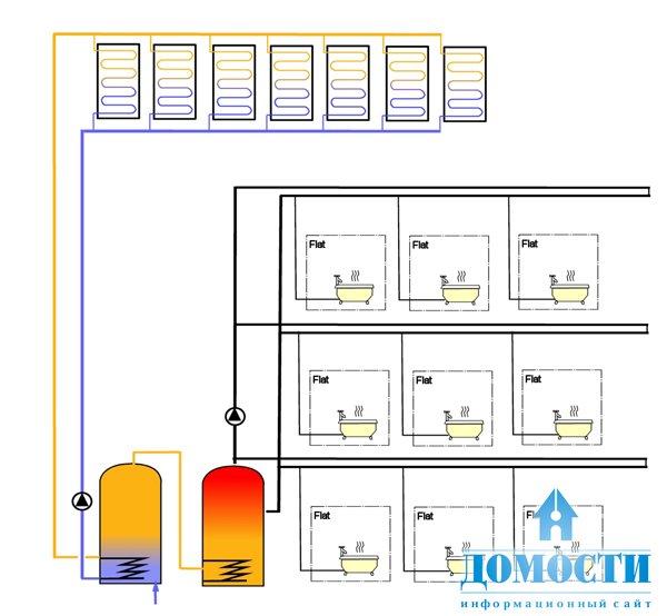 отопление многоэтажек