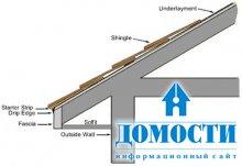 Основные части крыши