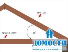Поэтапное строительство крыши