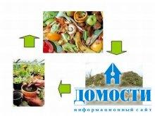 Доход от пищевых отходов