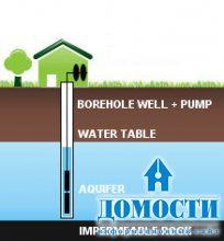 Особенности воды из скважины