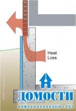 Особенности внешнего утепления подвалов
