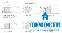 Климат и выбор формы крыши