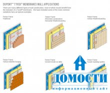 Мембраны для каркасных стен