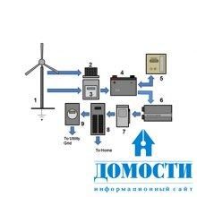 Энергия ветра на пользу дому